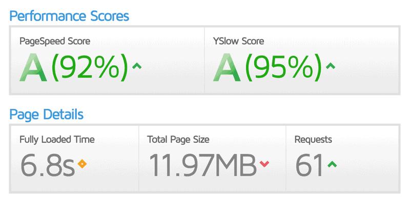 Velocizzare WordPress Punteggio Vs Prestazioni