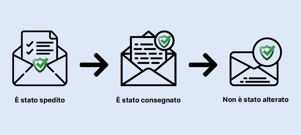 Posta Elettronica Certificata Da Mail A Pec