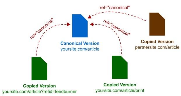 Usare correttamente i Tag rel canonical