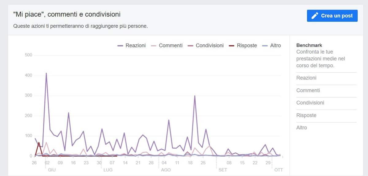Insights Facebook Interazioni Utenti
