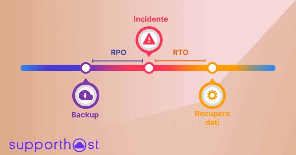 Rto Rpo Disaster Recovery