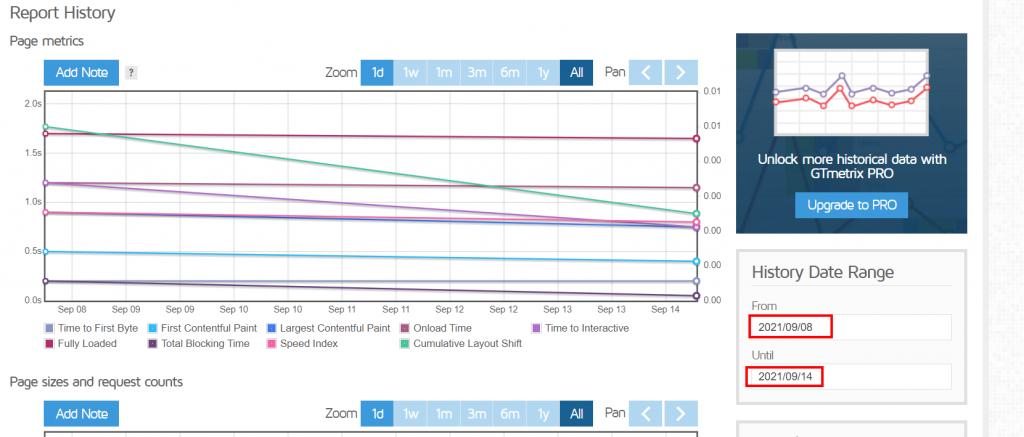 Gtmetrix History Data Range