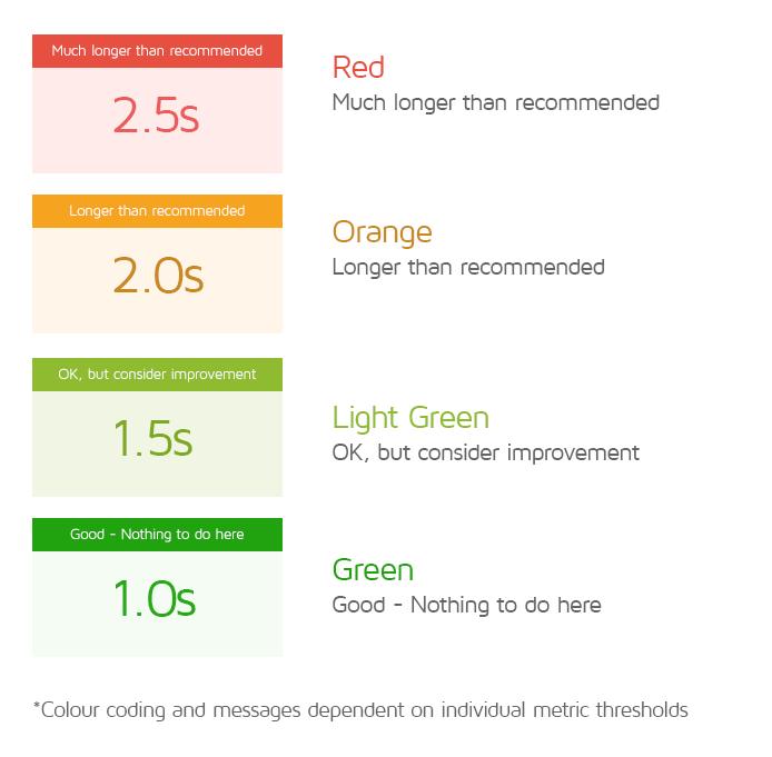 Gtmetrix Indicatori Scheda Performance