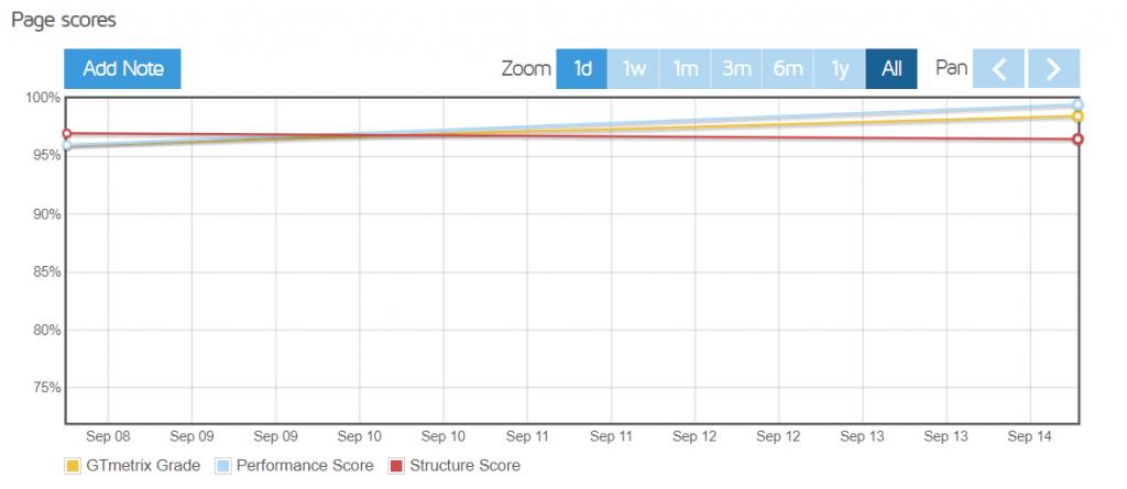 Page Scores Gtmetrix