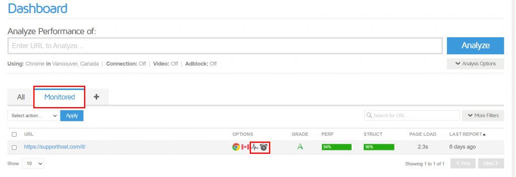 Scheda Monitored Dashboard Gtmetrix