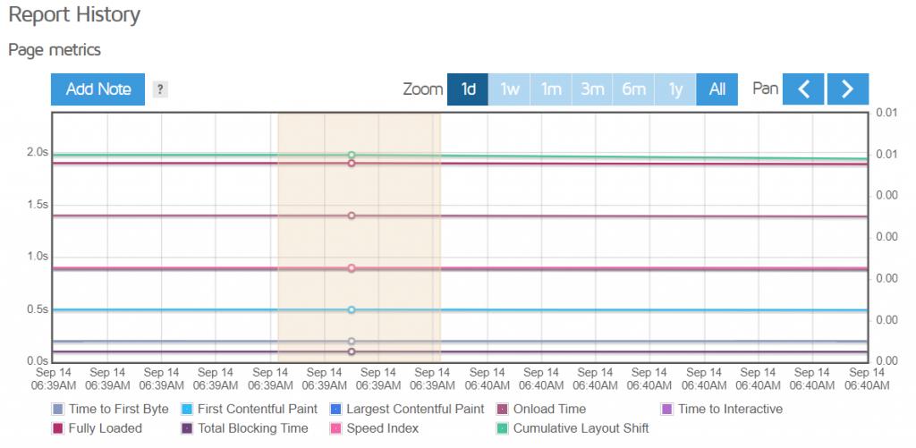 Zoom Grafico History Gtmetrix