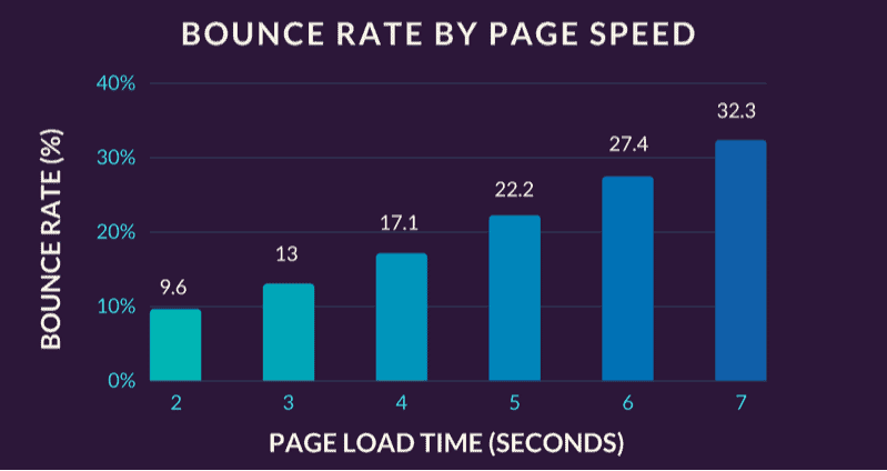 Bounce Rate By Speed Page