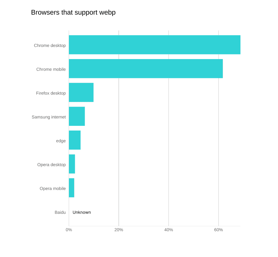 Browsers That Support Webp Market Share