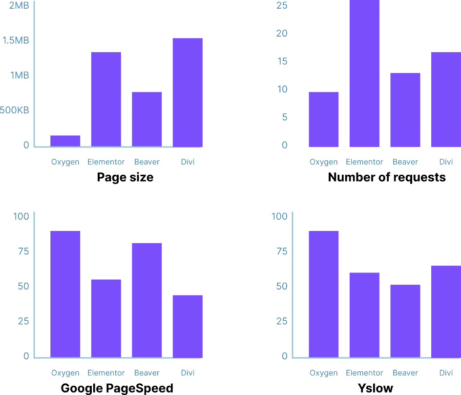 Compare Major Sitebuilders Performances