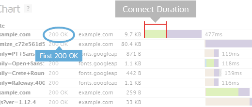 Fast Website Connect