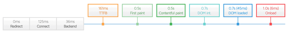 Page Load Phases