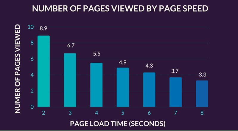 Pageviews Speed