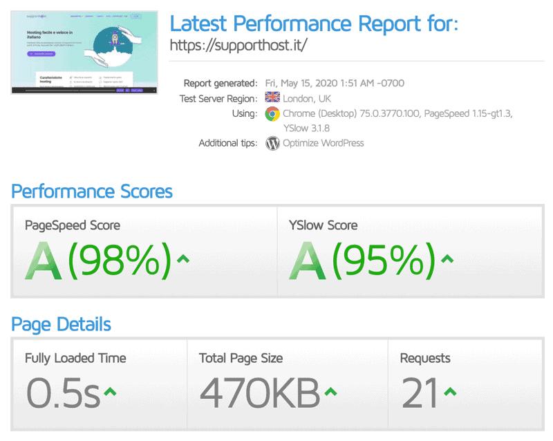 Speed Up WordPress Test Gtmetrix