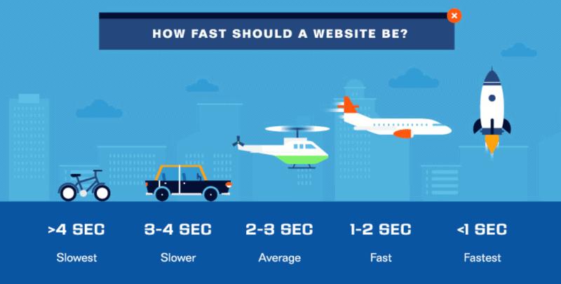 Website Speed Goals