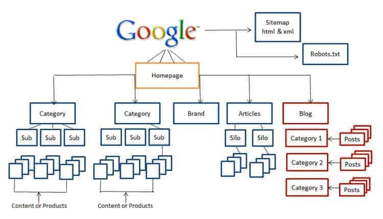 Seo Audit Website Hierarchy