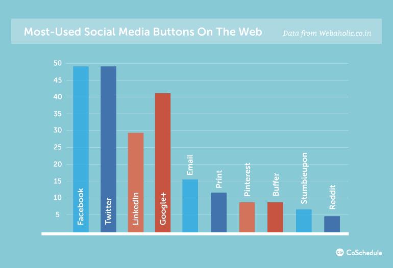 Social Media Icons Most Used Social Sharing Icons