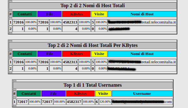 Wordpress Hacked Ip Ftp