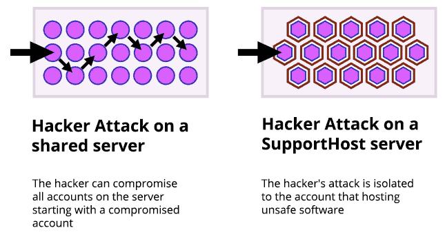 Wordpress Hacked Security Safe Hosting