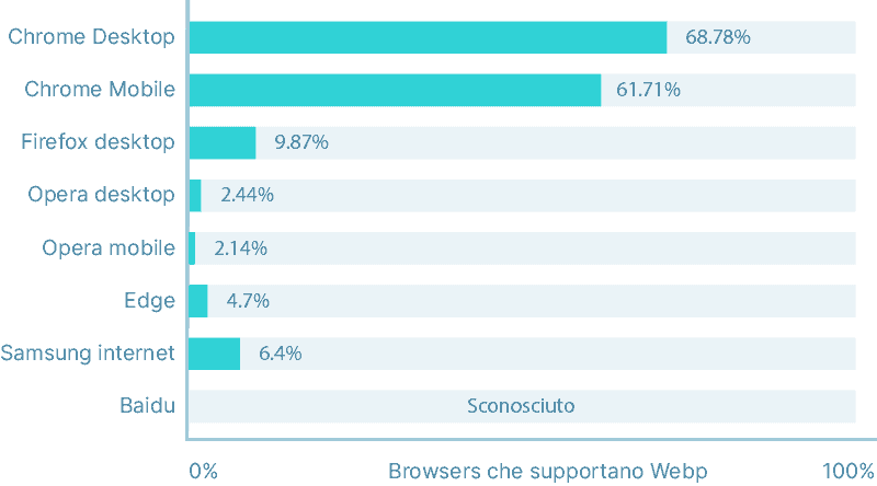 Browsers Che Supportano Webp