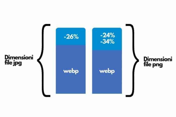 Compressione Webp