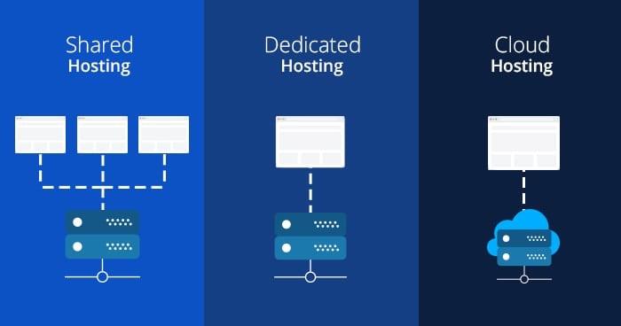 Tipi di hosting